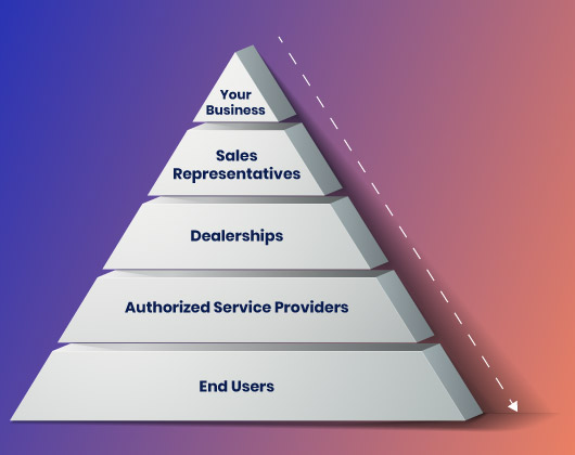 Here is an illustration of the channel partner relationship, before we examine creating a channel partner training strategy.